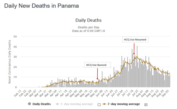 Daily new deaths in Panama